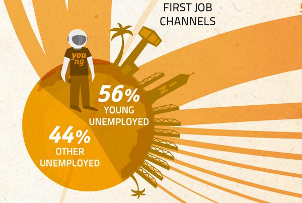 2009: A Job Odyssey